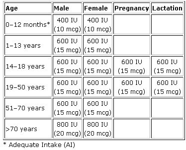 31dae6f29982 table from http://ods.od.nih.gov/factsheets/vitamind