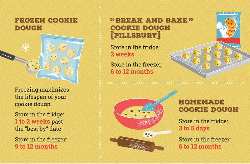 How Long Is Cookie Dough Good For?