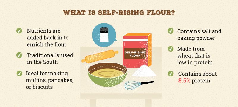 Also like all-purpose flour, self-rising flour is enriched with added nutrition. It also contains salt and baking powder that has been distributed evenly ...